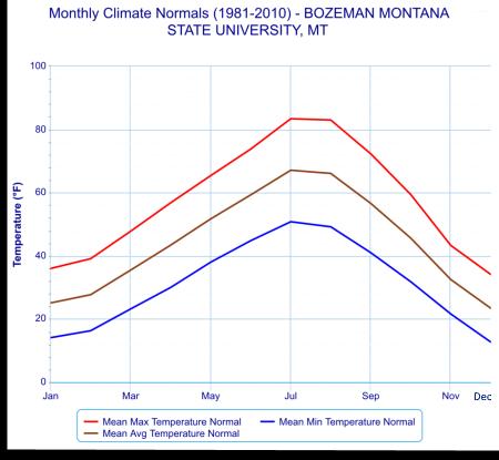 Bozeman climate