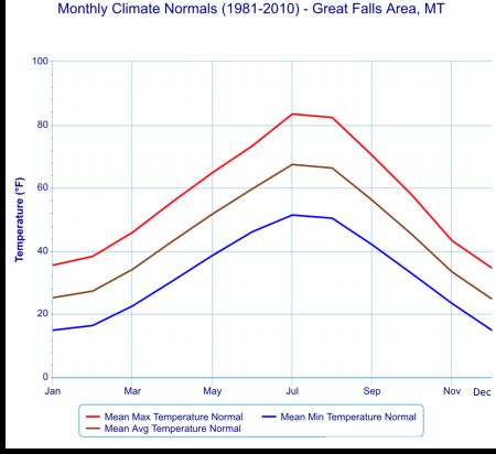 Great Falls climate