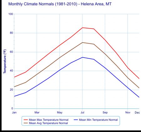 Helena climate