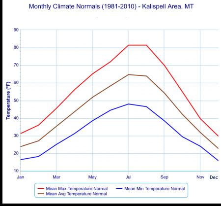 Kalispell climate