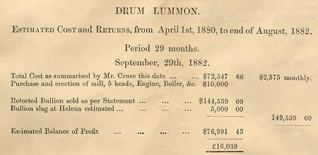 Drummlummon Mine Profit
